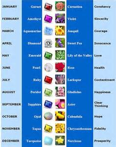 Zodiac Signs Birthstones and Flowers