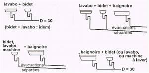 Diametre Evacuation Baignoire : plomberie sanitaire vrd couverture toiture assainissement d 39 eau evacuation eaux usees ~ Nature-et-papiers.com Idées de Décoration