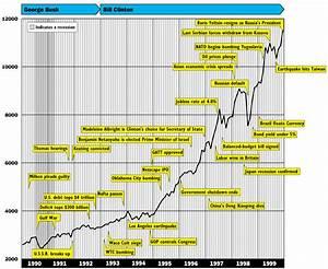 Dow Jones Chart 2008 To Present Dow Jones 1990 1999 Ducati998
