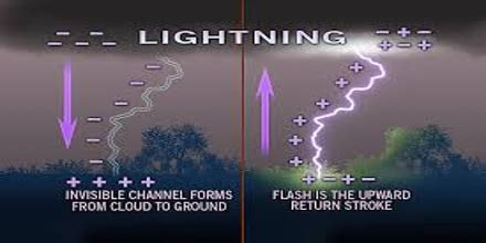 lightning works assignment point