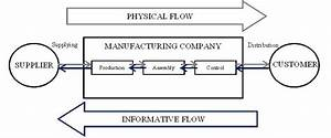 Manufacturing Logistics And Packaging Management Using