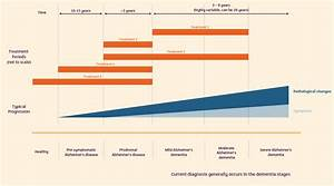 Future Treatments | Alzheimer's Research UK