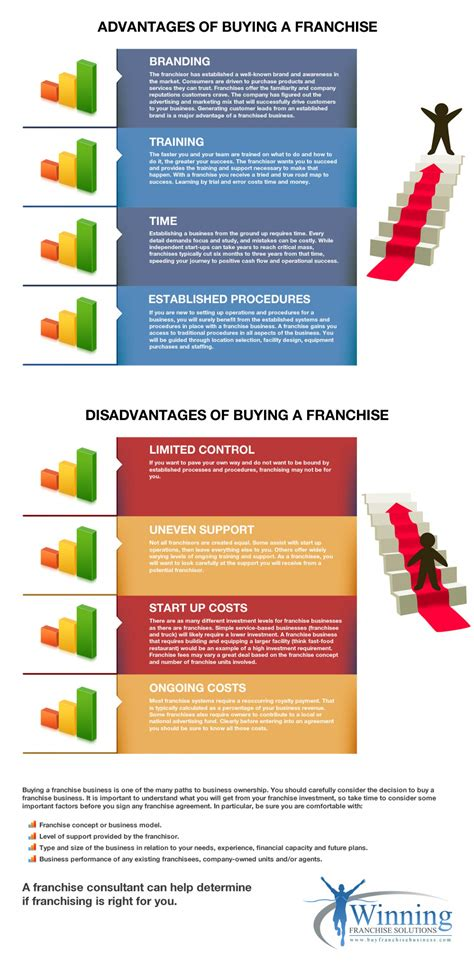 Benefits And Drawbacks Of Purchasing by Advantages Disadvantages Of Buying A Franchise Visual Ly