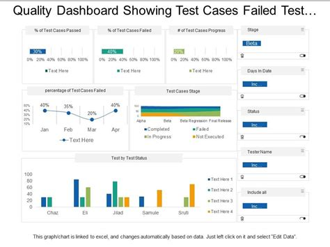 quality dashboard showing test cases failed test status