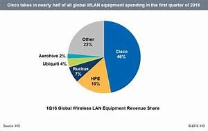 4.7m wireless LAN access points shipped in Q1 2016; Wave 2 ...