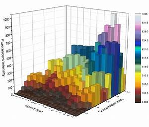 Further Exploration 1 3d Charts Part 1 The Data