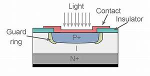 Photodiode Structures