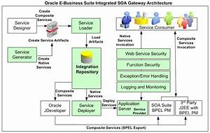 Enable Oracle E-business Suite Integrated Soa Gateway