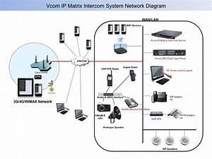 System Network Diagram