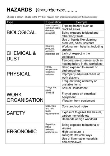 workplace hazards worksheets health and safety by