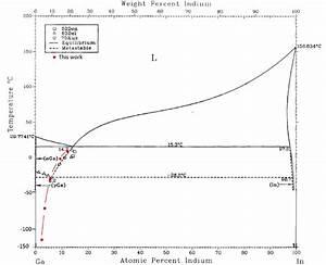 Metastable Binary Phase Diagram Of Ga