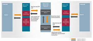 2  Oracle Flexcube Blockchain Adapter