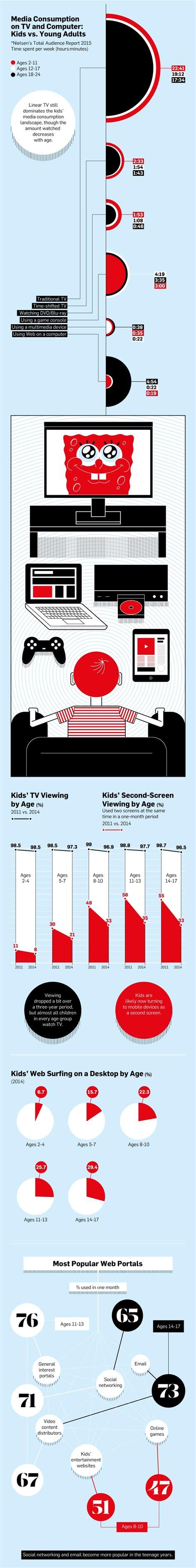 infographic nielsen data shows  kids  tv