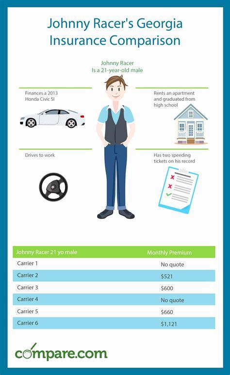 Auto Insurance Quotes Florida Comparison New Auto