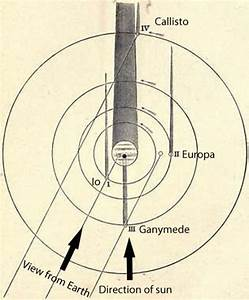 Observing Alert  Rare Triple Transit Of Jupiter U0026 39 S Moons