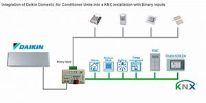 Daikin Ac Domestic Units To Knx Interface With Binary Inputs