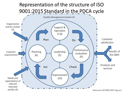 iso  certification process compass