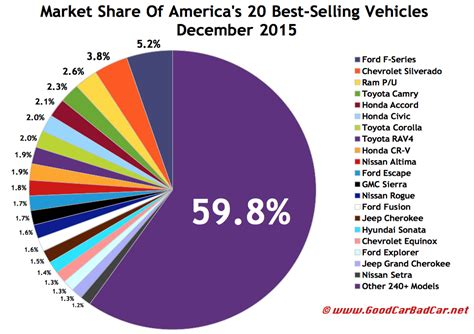Top Selling Truck 2015 by Top 30 Best Selling Vehicles In America December 2015 Gcbc