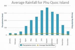 Phu Quoc Weather Forecast Climate Information
