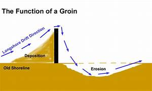 Solved  In The Following Diagram  Erosion Is Occurring On