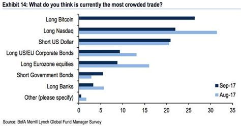 A distributed, worldwide, decentralized digital money. BANK OF AMERICA: Bitcoin is the 'most crowded' trade - Business Insider