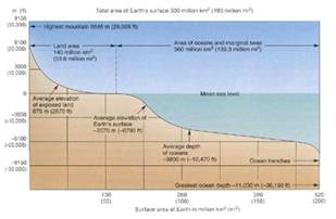 Elevation above Sea Level Diagram