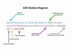 Citations - Microbiology