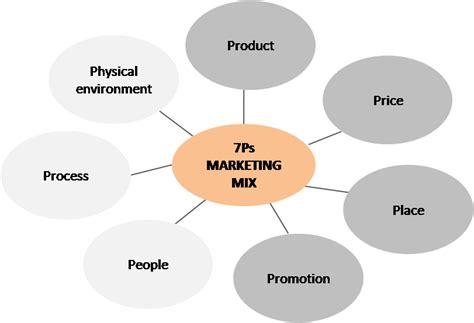 Additional Elements Of Marketing Mix