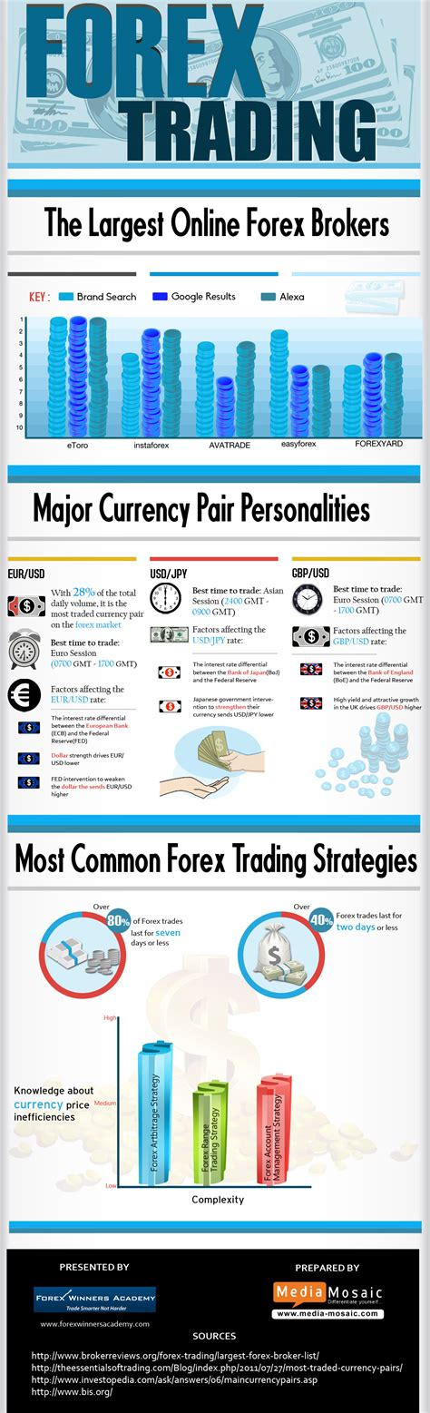 forex trading the largest forex brokers