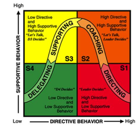 matching mismatching  blanchards leadership model