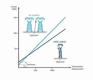 Why Hvdc Economic And Environmental Advantages