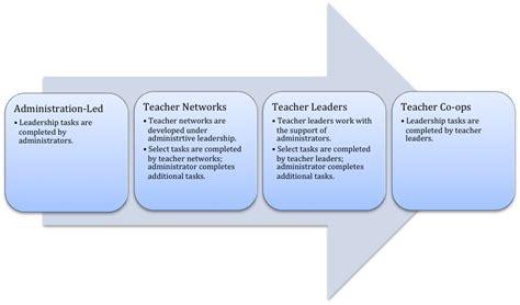 teacher leadership wikipedia