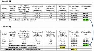 Einfuhrzoll Schweiz Berechnen : warenrenditen im gastgewerbe run my accounts ~ Themetempest.com Abrechnung