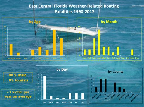 Boat Safety Weather by Nws Melbourne Boat Safety