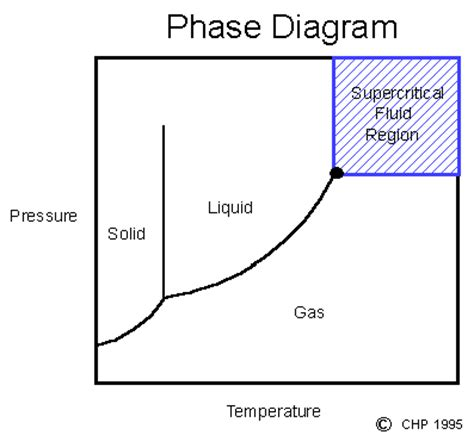 chp supercritical fluids