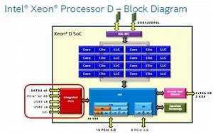 Broadwell  Intel Xeon D