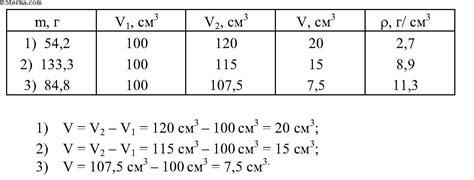 гдз по физике 8 лабораторные работы астахова
