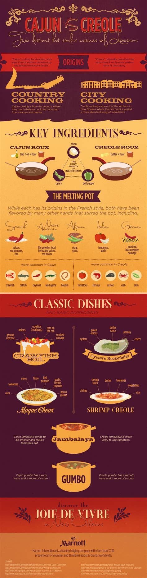 cuisine of louisiana cajun and creole cuisine explained