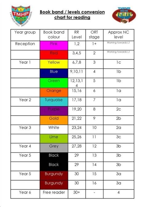 coloured book bands year 1 pinterest band reading