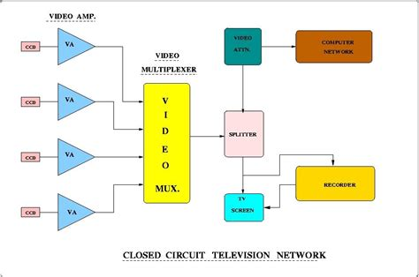 Diagram Of Television by Closed Circuit Television Network System Ncra Tifr