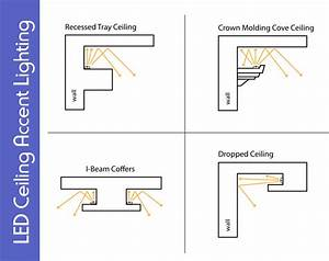 Get This Look Part 4  Ceiling Accent Lighting