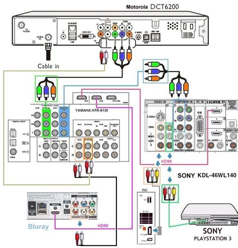 Diagram For Hooking Up A Samsung Surround Sound To A Dish Network Receiver by Cable Converter Box How To Hook Up A Cable Box How