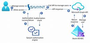 Tutorial For Configuring Saviynt With Azure Active