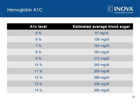 symptoms  pre diabetes  diabetes prevention tips