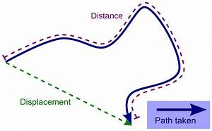 Displacement (vector) - Wikipedia