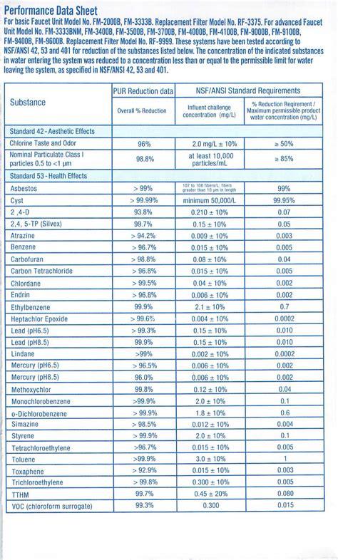 pur maxion water filter performance data sheet  harvey