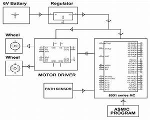 Block Diagram Of Line Following Robotic Vehicle With