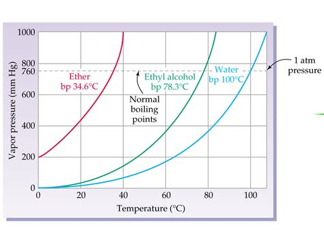 pressure vapor boiling point liquids liquid graph water normal chemistry labeled showing diethyl alcohol vaporization portfolio plot ethyl wps change