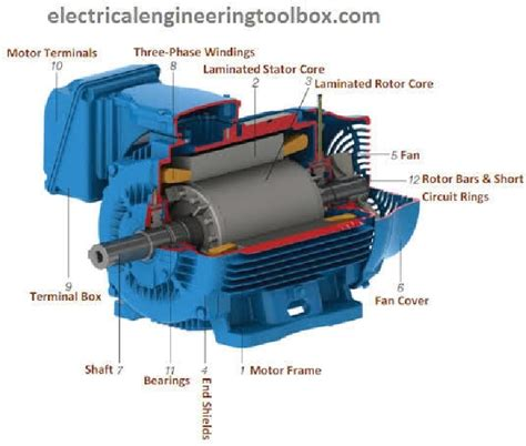 Picture Of Electric Motor by Running A Three Phase Electric Motors On Single Phase Power