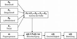 Physik Beschleunigung Berechnen : bremsweg mit bremskraft berechnen automobil bau auto systeme ~ Themetempest.com Abrechnung